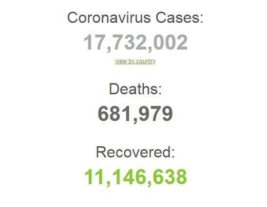 Коронавірусом заразилися понад 17,7 млн осіб у світі.