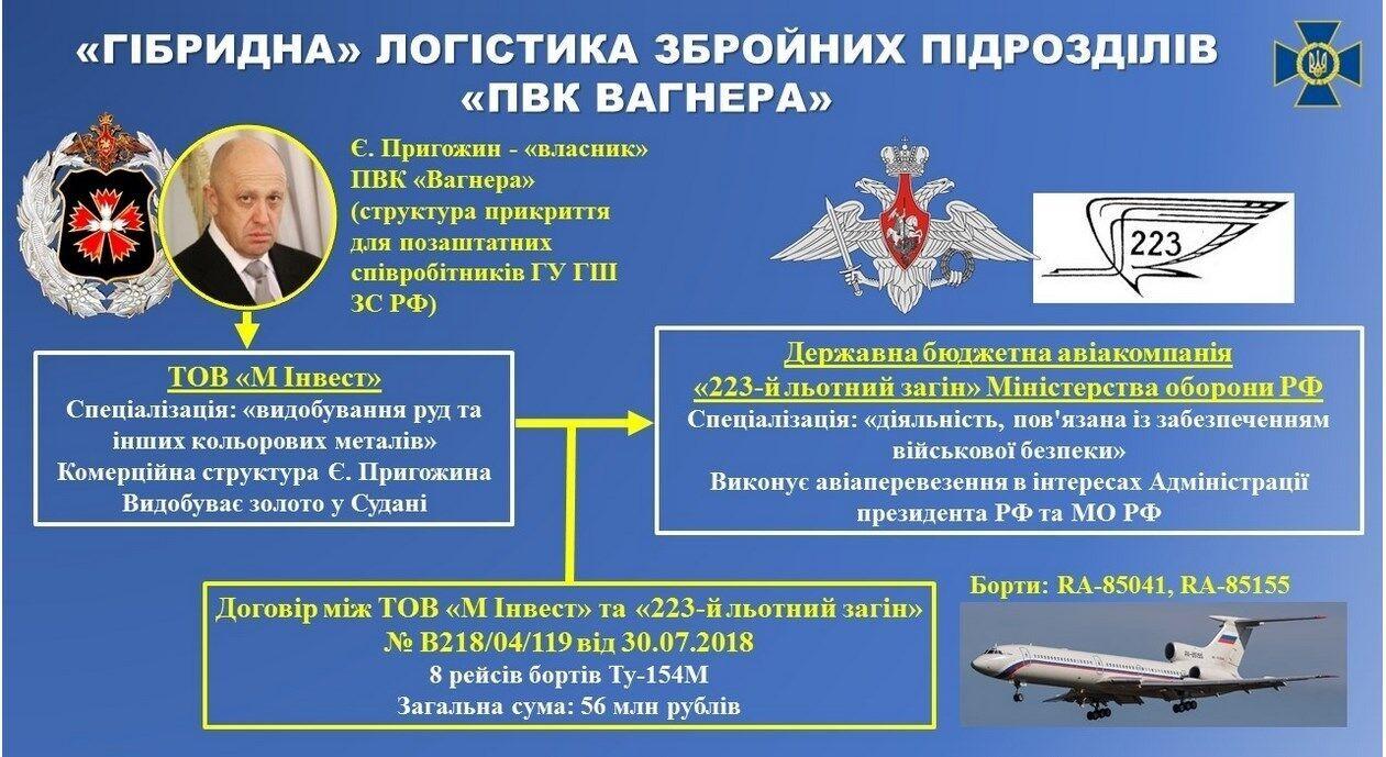 Росія зробила все, щоб ніхто не дізнався про секрети вагнерівців, – генерал СБУ