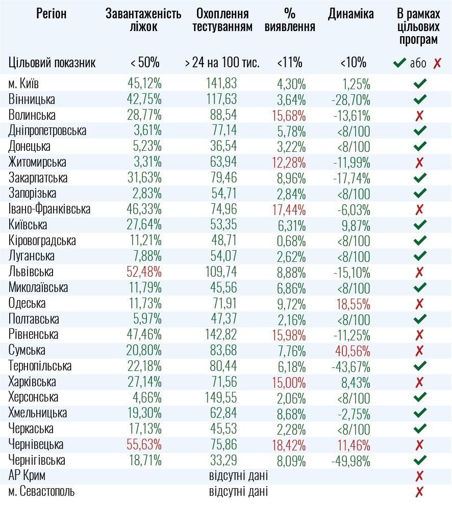 Області України, які не готові до пом'якшення карантину