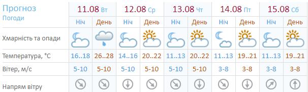 Прогноз погоды.