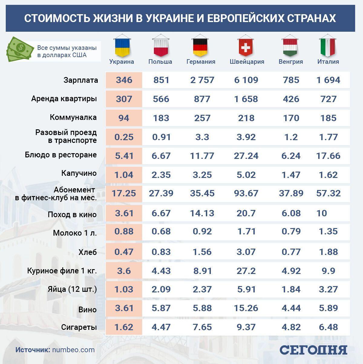 Ціни в Україні та країнах Європи