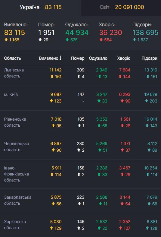 Антирейтинг областей України за кількістю нових випадків COVID-19