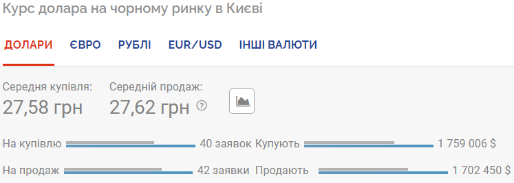 Курс валют 12 августа