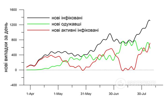Прогноз розвитку епідемії коронавірусу в Україні