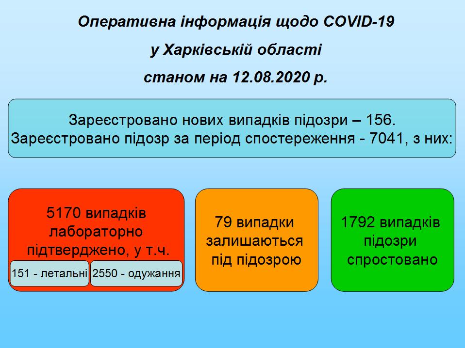 Ситуация с коронавирусом в Харьковской области.