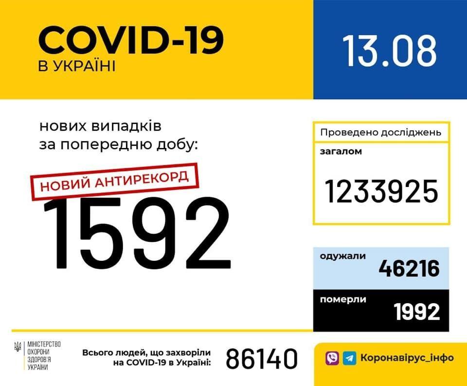 Україна встановила новий рекорд за кількістю виявлених випадків COVID-19 за добу