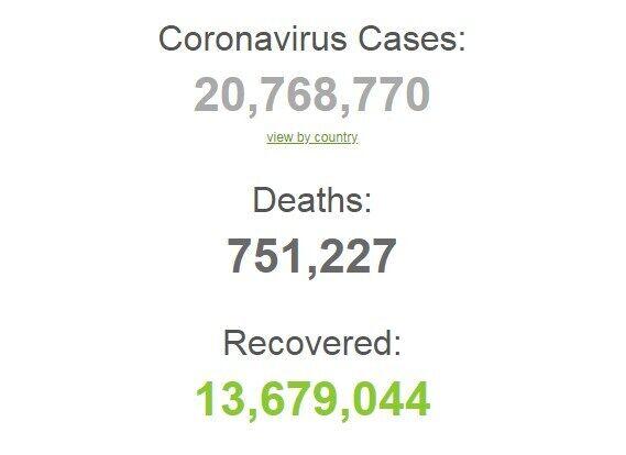 Коронавірусом заразилися понад 20,7 млн осіб в світі.