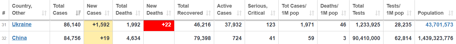 Дані Worldometers про захворюваність на COVID-19 в Україні та Китаї