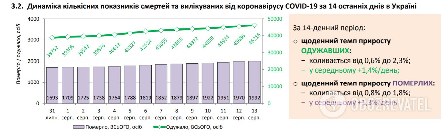 Динаміка кількісних показників смертей та вилікуваних