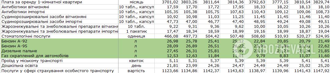 Як в Україні з початку року змінилися ціни