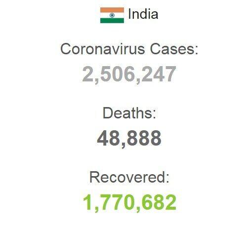 Ситуація по захворюваності коронавірусом в Індії