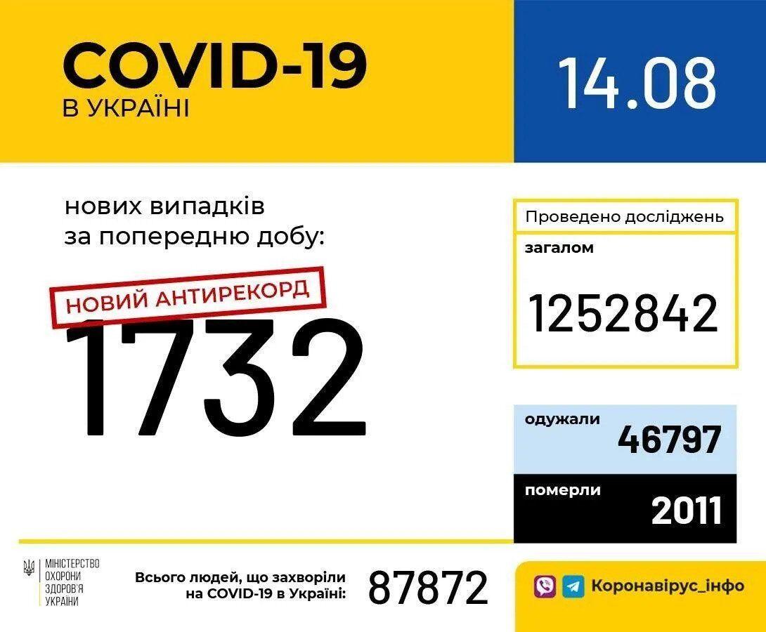 Ситуація з коронавірусів в Україні