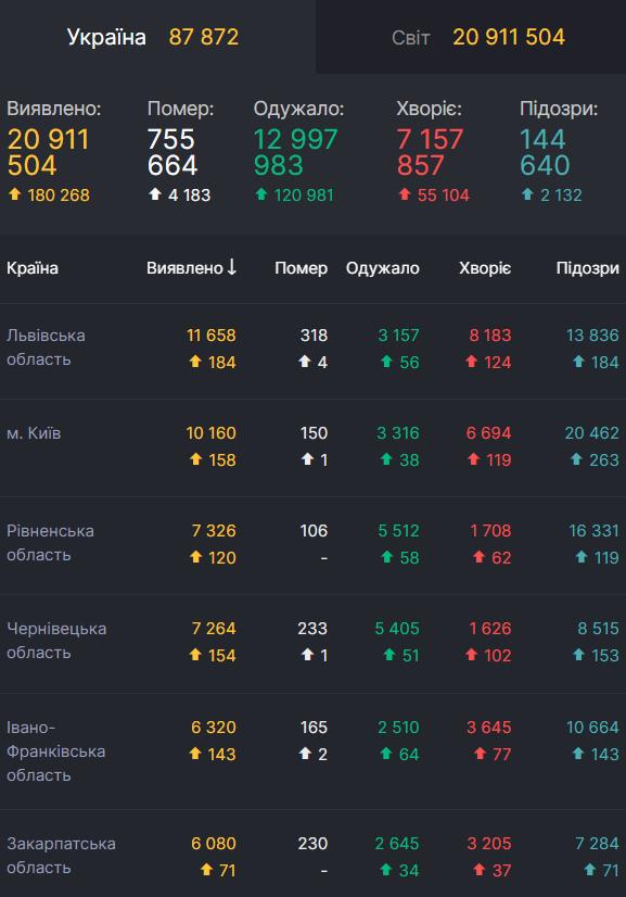 Області-лідери України за кількістю хворих на COVID-19