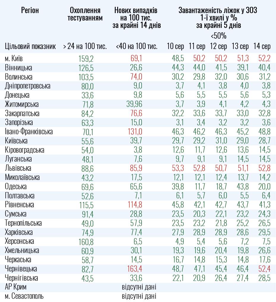 Показатели для ослабления противоэпидемических мероприятий на 15 августа.
