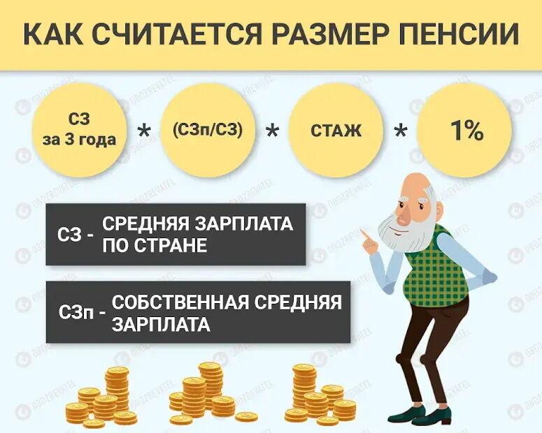 Как считается пенсия в Украине
