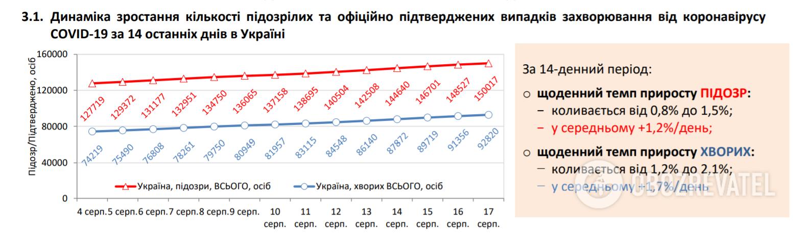 Динаміка зростання кількості підозрілих та офіційно підтверджених випадків захворювання