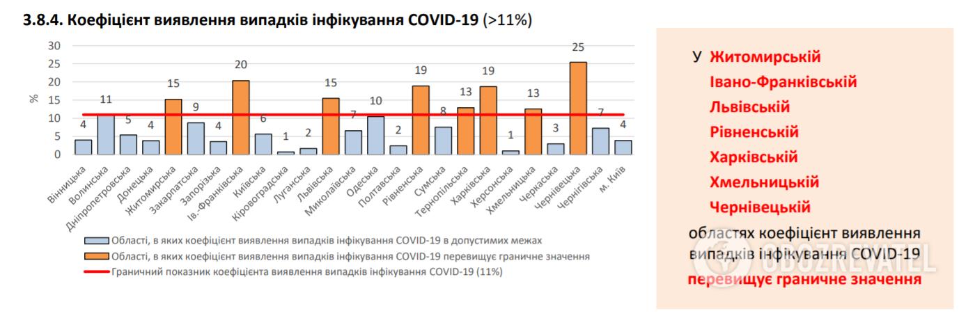 Коефіцієнт виявлення випадків інфікування COVID-19