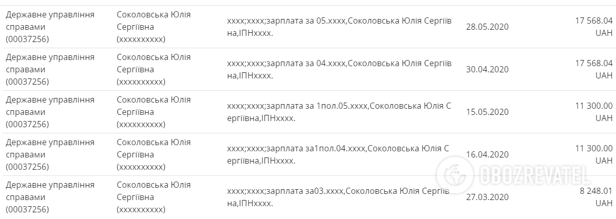 Зарплата Юлії Соколовської