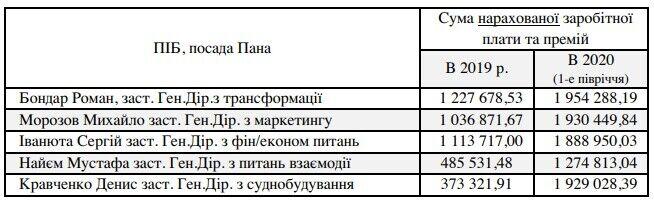 Чиї ясла повні в Укроборонпромі