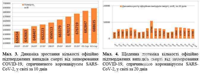 Дані щодо розповсюдження COVID-19 у світі