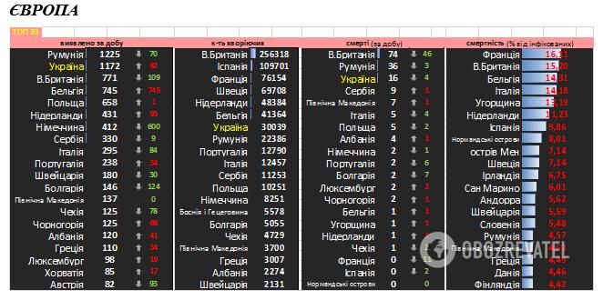 Данные о распространении COVID-19 в мире