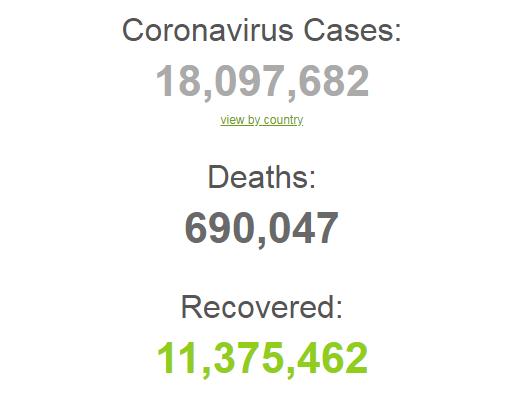Коронавирусом в мире заразились больше 18 млн человек