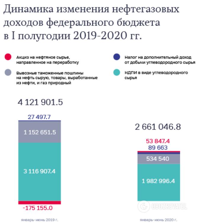 Доходы от продажи нефти в РФ