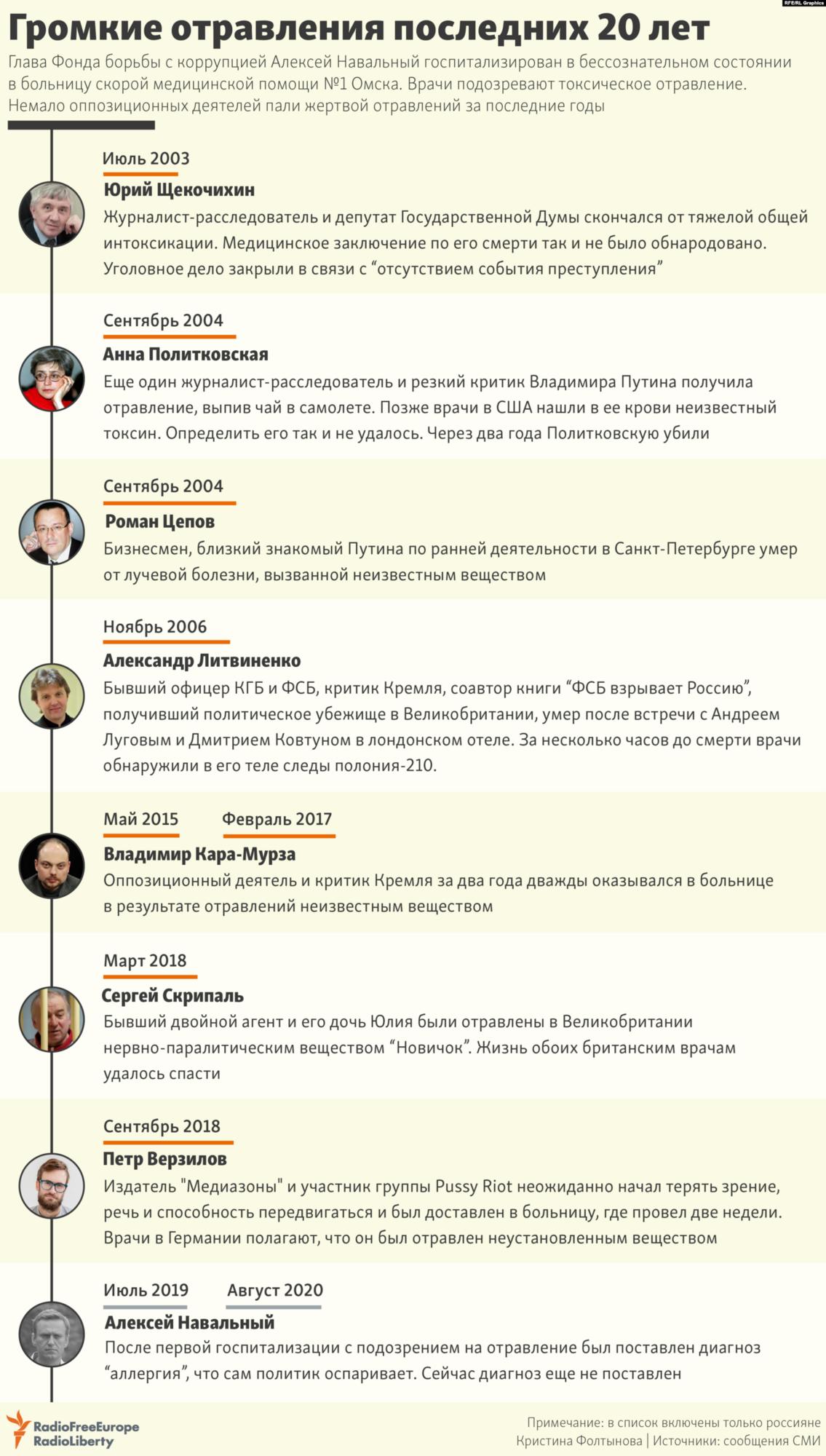 Найгучніші отруєння критиків російської влади за 20 років