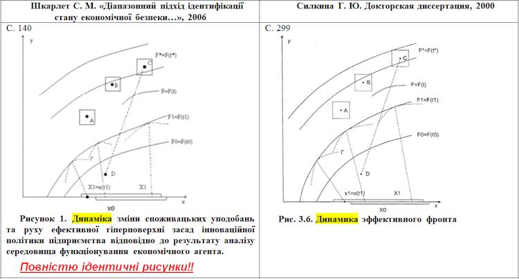 Шкарлет использовал в научной работе графики из работ российских ученых