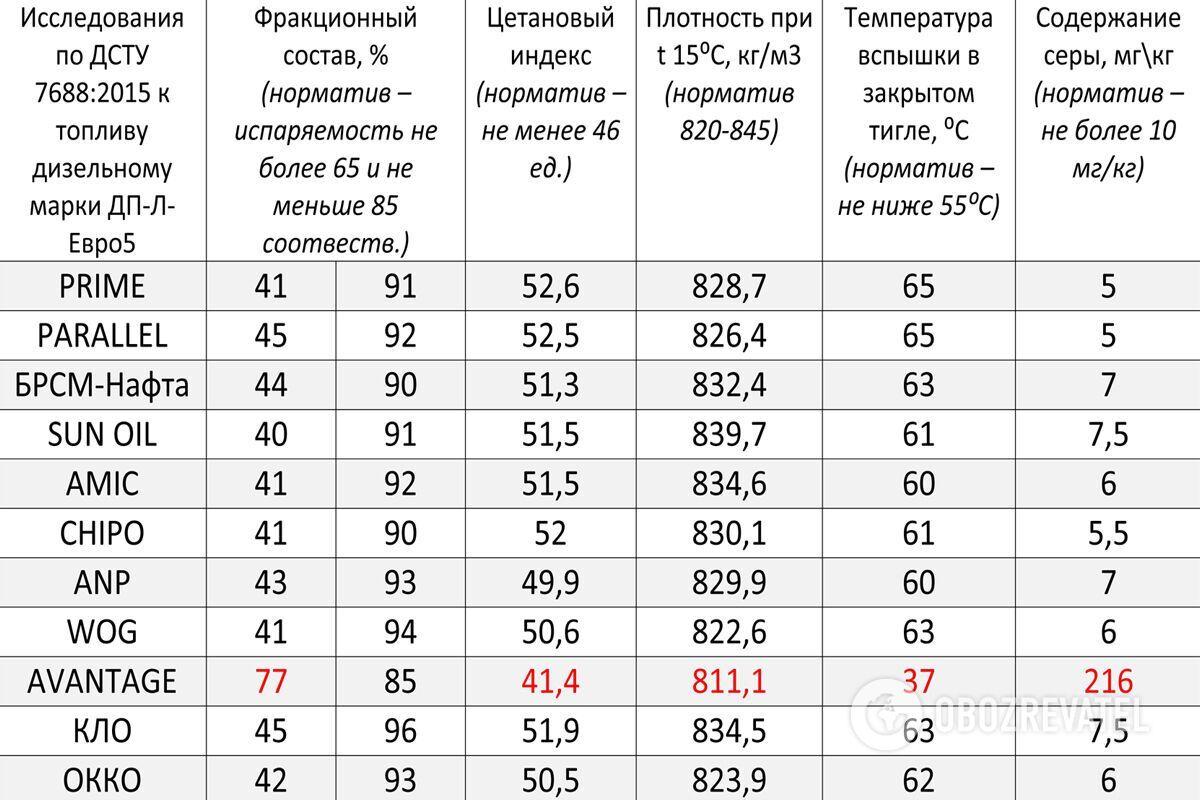 Оценка качества дизельного топлива. Фото: