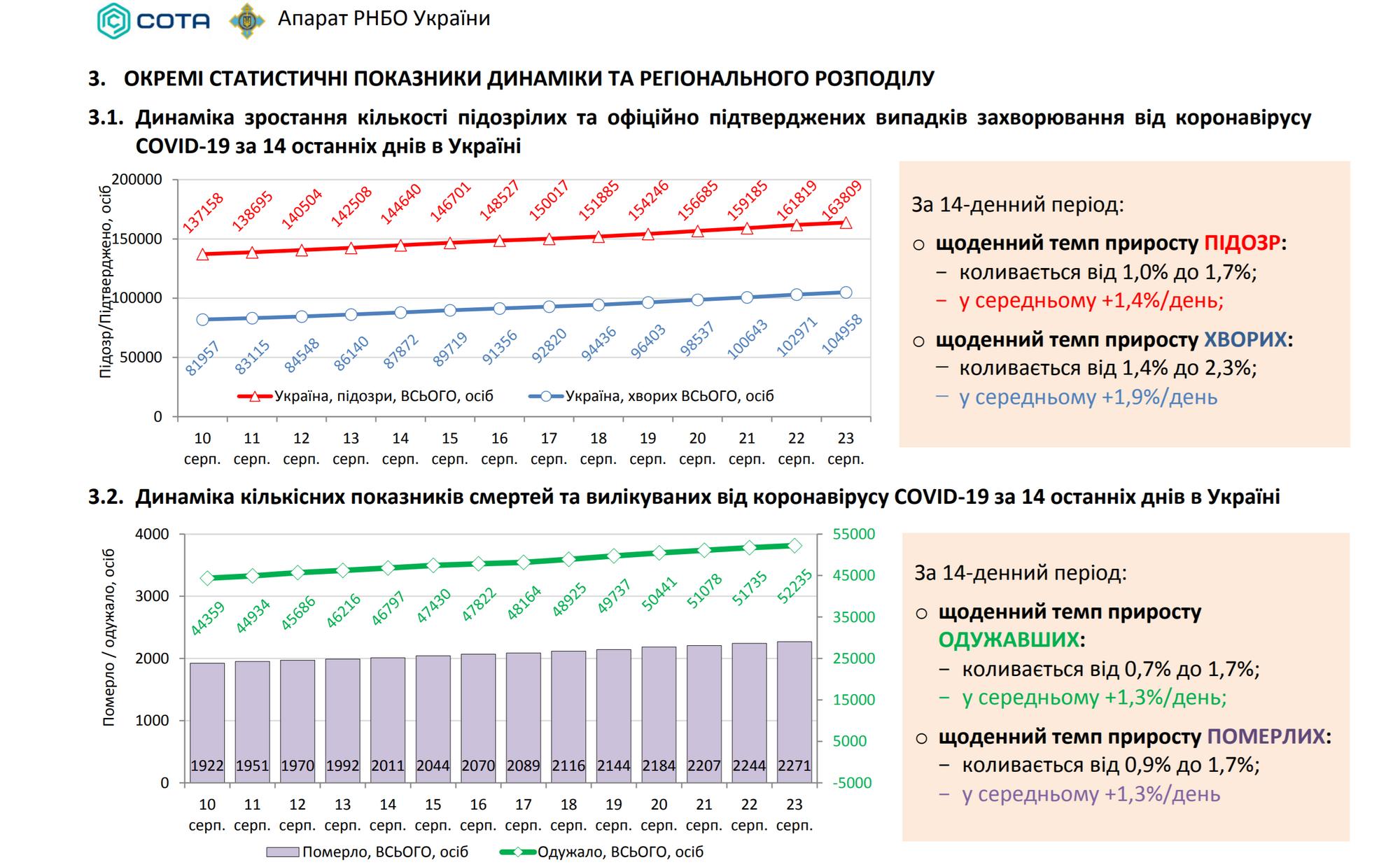 Динамика коронавируса в Украине