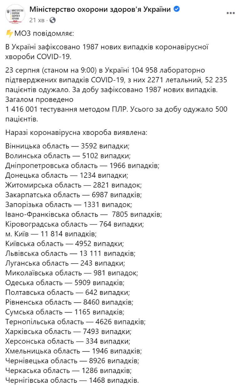 По состоянию на утро воскресенья, 23 августа, в Украине официально подтверждено 104958 случаев коронавируса