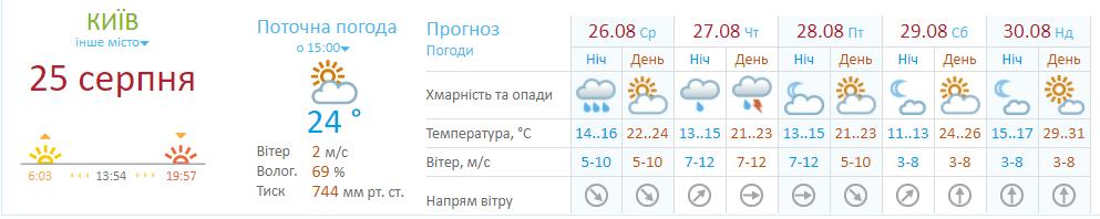 Прогноз погоды в Киеве на неделю