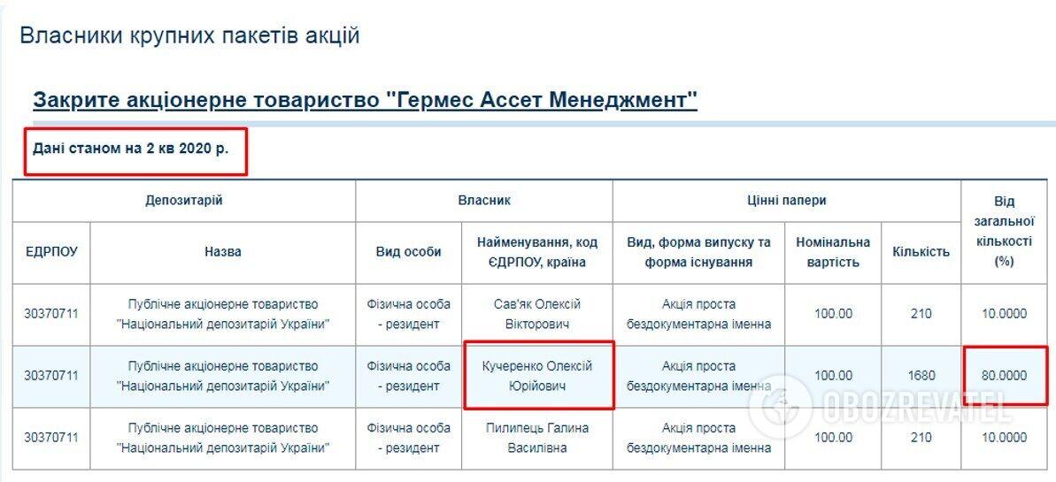"""Станом на другий квартал 2020 р. власниками ЗАТ """"Гермес Ассет Менеджмент"""" є чотири людини. Найбільша частка в 80% – у Олексія Кучеренка."""