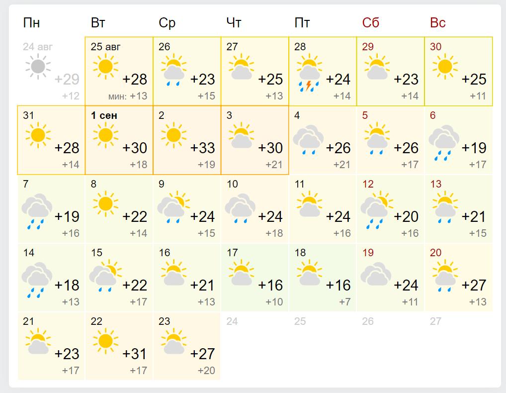 Погода в Харкові у вересні 2020