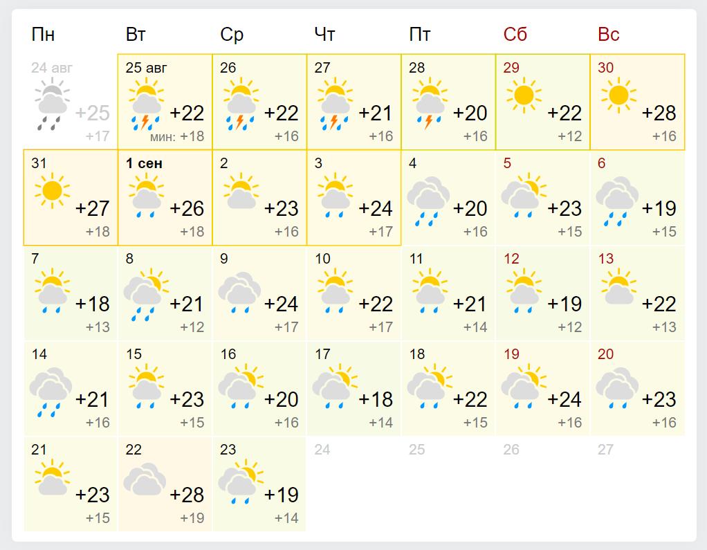 Погода в Києві у вересні 2020