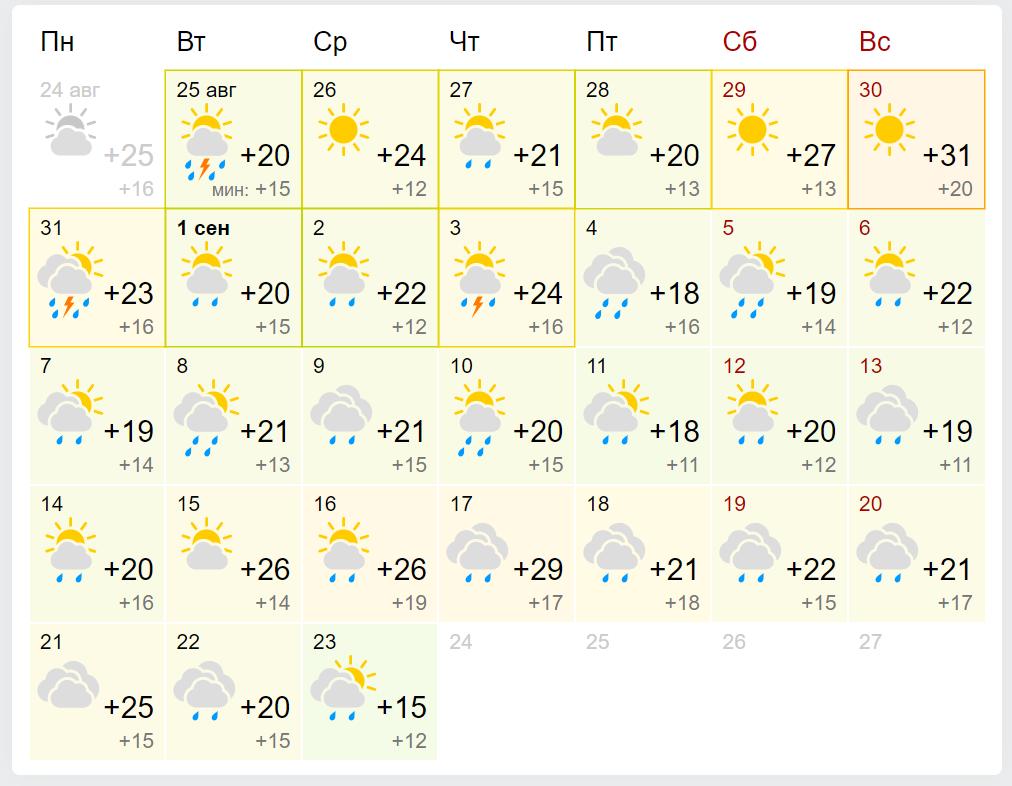 Погода у Львові у вересні 2020