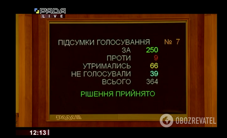 """Результати голосування за внесення змін до статті 6 Закону """"Про Державний бюджет України на 2020 рік"""""""