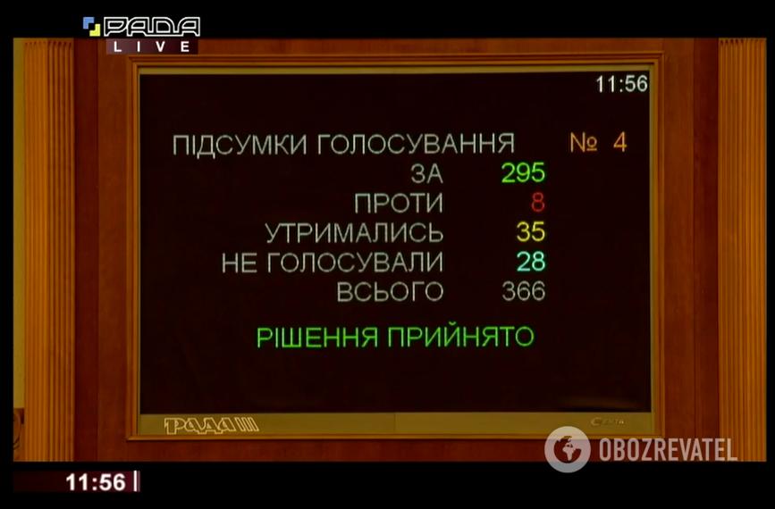 """Результати голосування щодо законопроєкту """"Про Державний бюджет України на 2020 рік"""" (реєстр. №3963)"""