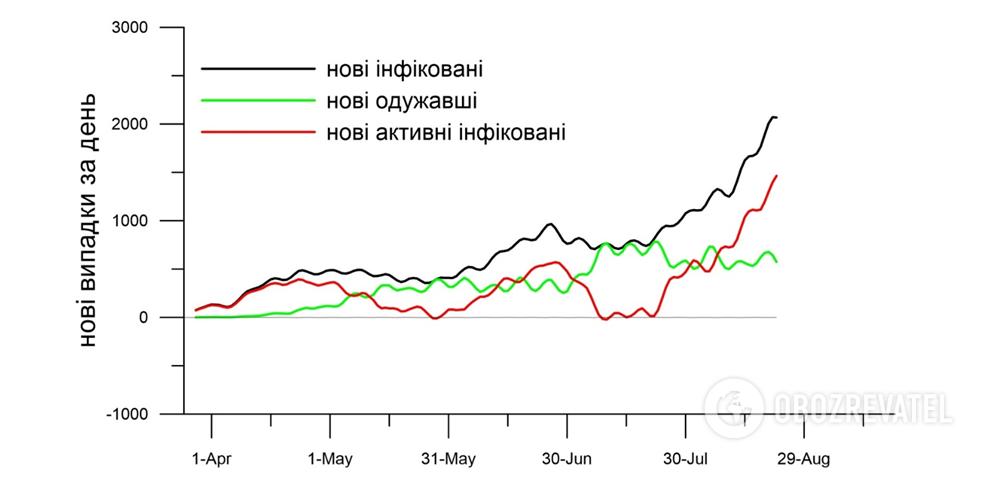 Динаміка прискорення пандемії в Україні