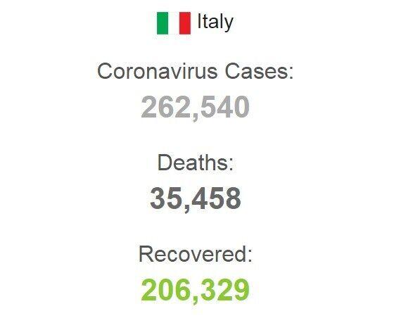 Статистика заболеваемости коронавирусом в Италии