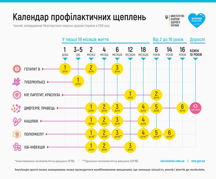 Обновленный календарь прививок Украины был утвержден в 2018 году