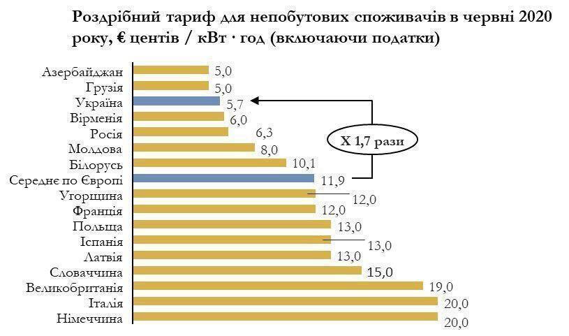 Найвищі чи найнижчі? Які насправді ціни на струм в Україні