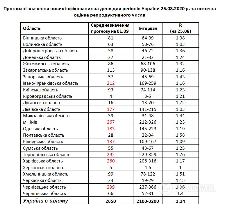 Прогноз щодо зростання кількості хворих на COVІD-19 до 1 вересня