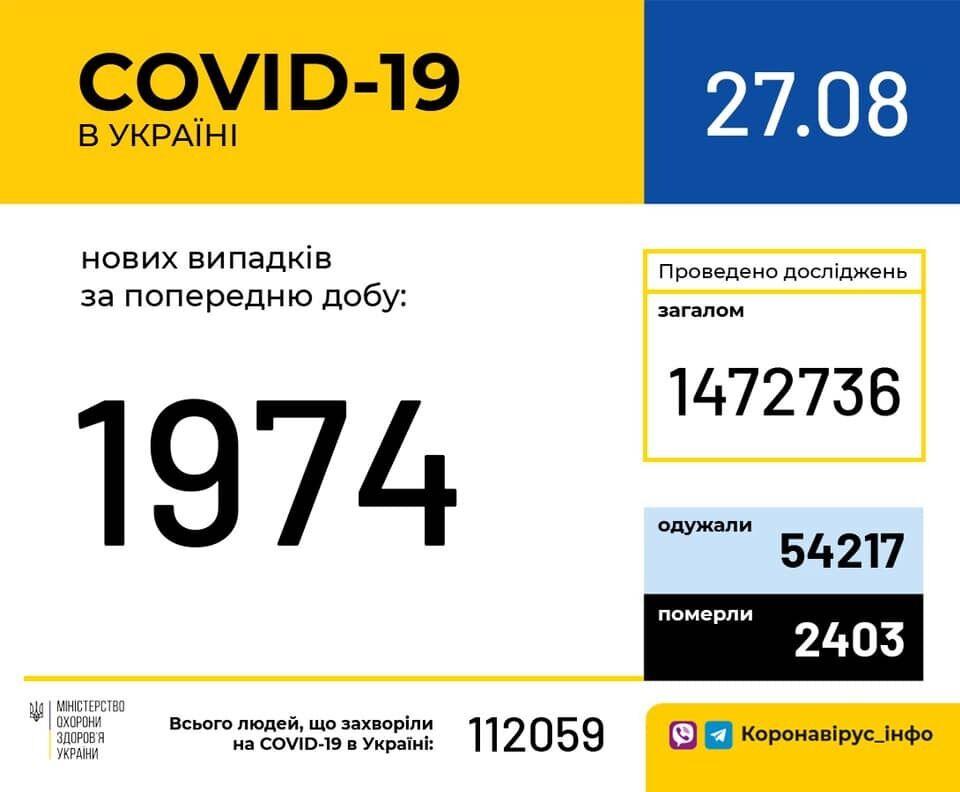 Данные по COVID-19 в Украине на 27 августа