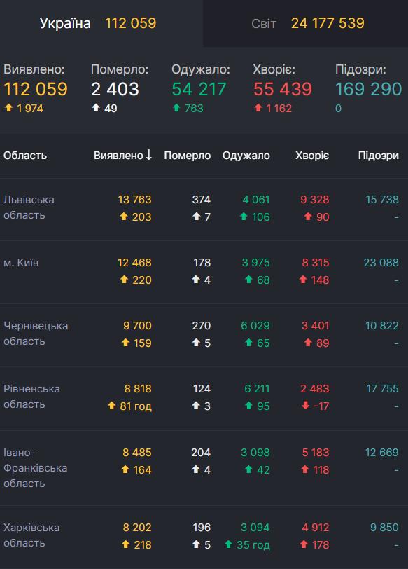 Найбільше смертей від COVID-19 за минулу добу зафіксовано на Львівщині