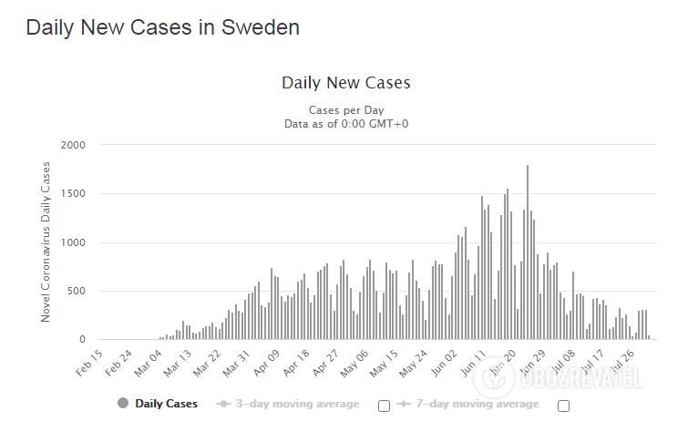 Уровень смертности от коронавируса в Швеции