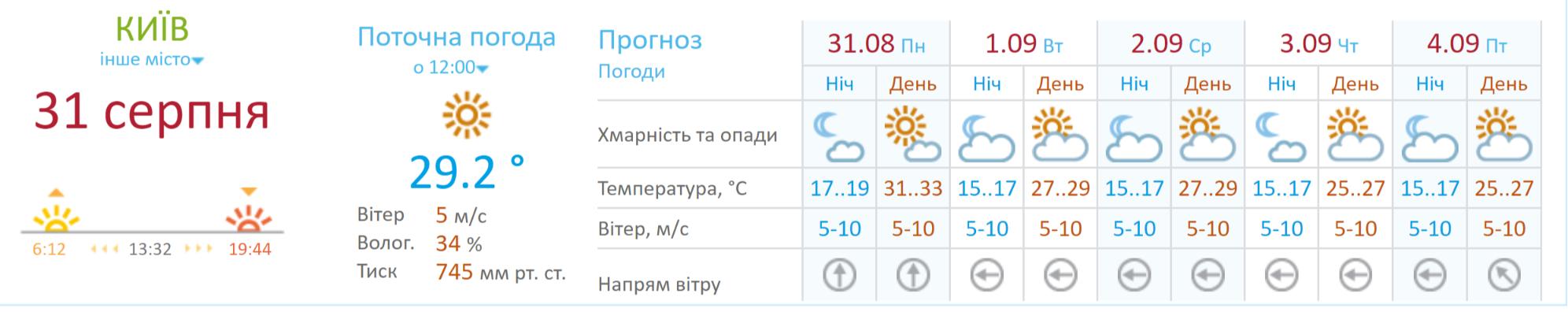 Погода в Киеве в начале сентября