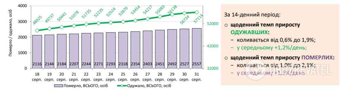 Динаміка кількісних показників смертей та вилікуваних від коронавірусу