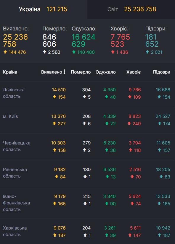 Ситуация с заболеваемостью COVID-19 в Украине.